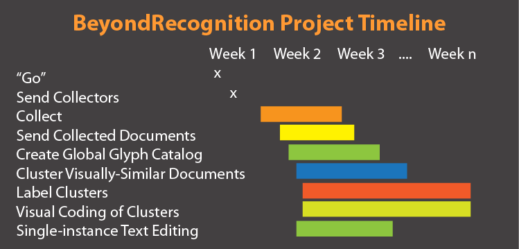 Project Timeline 4