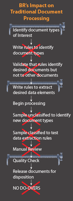 Traditional Document Processing Model BR Impact v04